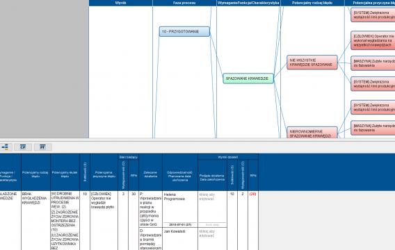 Wspólne tabele oceny SOD