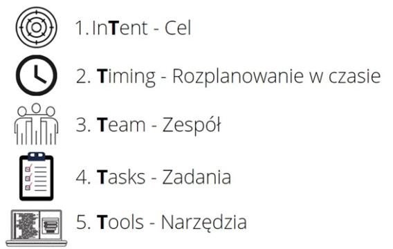 1. InTent - cel, 2. Timing - rozplanowanie w czasie, 3. Team - zespół, 4. Tasks - zadania, 5. Tools - narzędzia