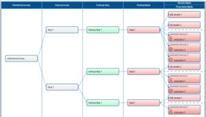 wizualizacja analizy w postaci drzewa PQ-FMEA